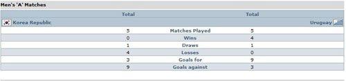 交锋纪录:韩国从未取胜 乌拉圭占据绝对上风