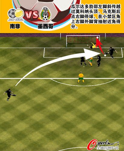 图文:揭幕战南非1-1墨西哥 马科斯进球线路