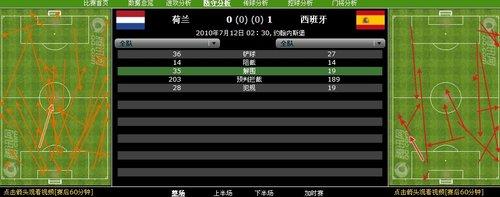 数据分析:西班牙控球锁胜局 21射换绝杀夺冠