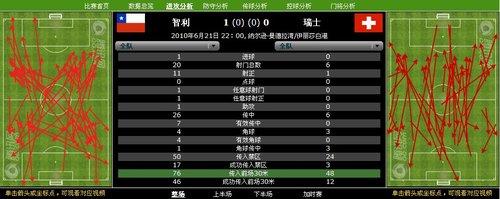 数据分析:智利以攻代守 20脚射门轰趴黑马