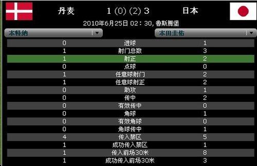 球星数据PK:本田圭佑传射俱佳 本特纳被限制