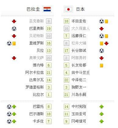 世界杯-点球大战巴拉圭5-3日本 惊险晋级8强