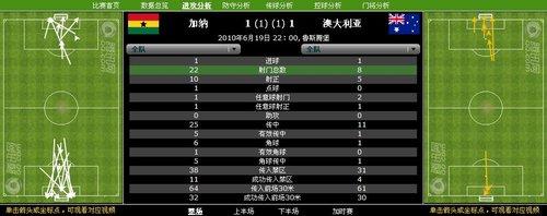 数据分析:澳大利亚射门仅8次 加纳控制比赛