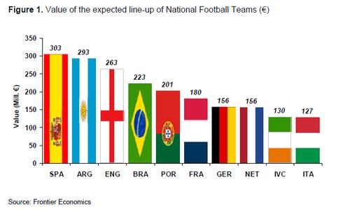 欧媒新评估:西班牙最贵 梅西胜过一支意大利
