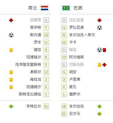 世界杯-10人巴西惨遭淘汰 荷兰2-1逆转进四强
