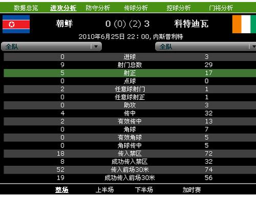 身心俱疲朝鲜不敌对手 全场0黄牌输球赢尊重