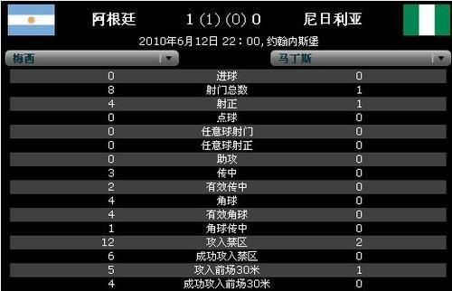 球星数据PK:梅西完爆马丁斯 1人单挑4人防线