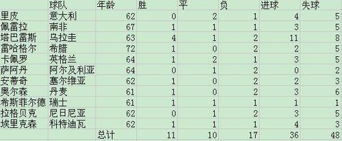 世界杯32位教练成绩全解析 少帅老帅孰优孰劣