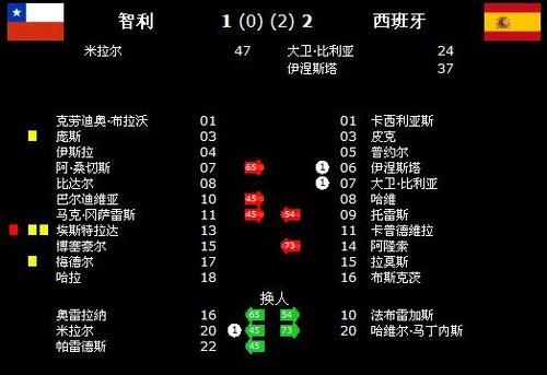 智利9射7正输1球 与斗牛士携手晋级16强