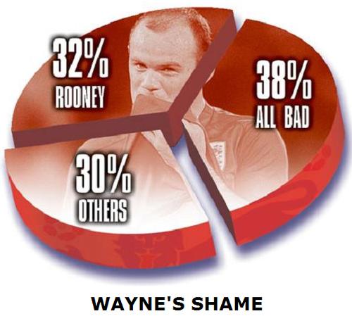 鲁尼成为英格兰最差球员 弗格森:我会拯救他