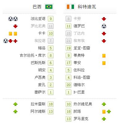 世界杯-卡卡2助攻+争议红牌 巴西3-1提前出线