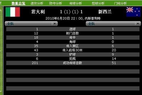 半场技术统计:新西兰1射即进球 意大利压制
