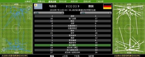 数据分析:德国射门效率稍高 乌拉圭防守全红