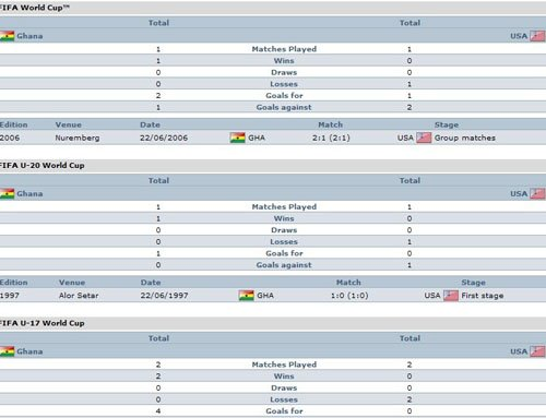 交锋纪录:加纳胜率100% 美国各梯队均落下风