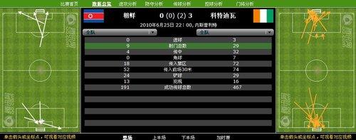 数据分析:科特迪瓦把握能力太差 朝鲜该尊敬
