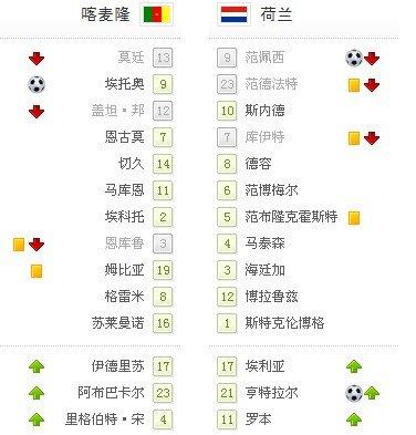 世界杯-荷兰2-1喀麦隆全胜晋级 罗本复出助攻