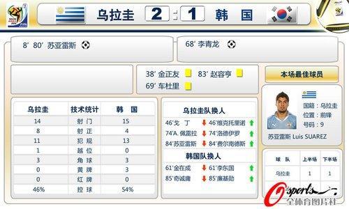 图表:1/8决赛乌拉圭2:1胜韩国 赛后统计