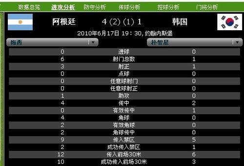 球星数据PK:韩国第一巨星低迷 梅西无所不能