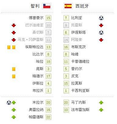 世界杯-西班牙2-1智利携手晋级 比利亚世界波