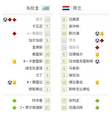 世界杯-荷兰争议球3-2乌拉圭 32年后再进决赛