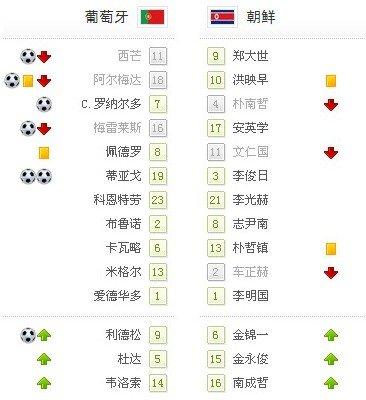世界杯-葡萄牙7-0送朝鲜出局 C罗破16月球荒