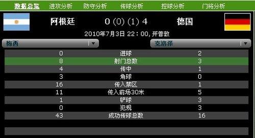 球星数据PK:克洛泽射手王风范 梅西传控大师