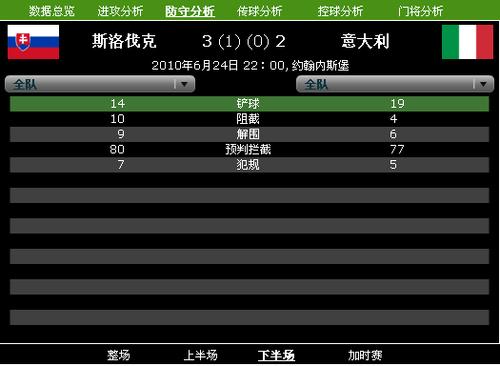 维特克2次射门进2球 防守糟糕意大利耻辱出局