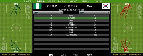数据分析:韩国16射终获平局 尼日利亚运气差