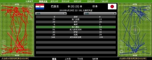 数据分析:日本整体足球出色 巴拉圭进攻乏力