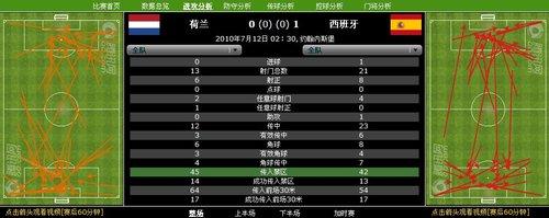数据分析:射门21比13! 西班牙冠军当之无愧