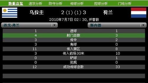 球星数据PK:斯内德传球大师级 弗兰远射第一