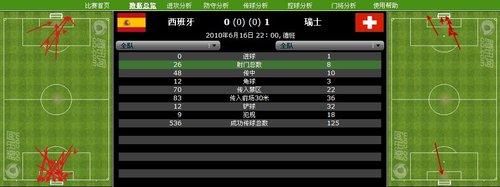 数据分析:西班牙26射却无进球 瑞士防反犀利