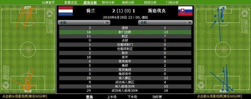 数据分析:荷兰11次射正换2球 控球效率极佳