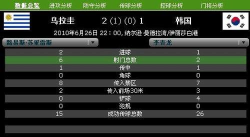 球星数据PK:苏亚雷斯6射5正 李青龙2射斩1球