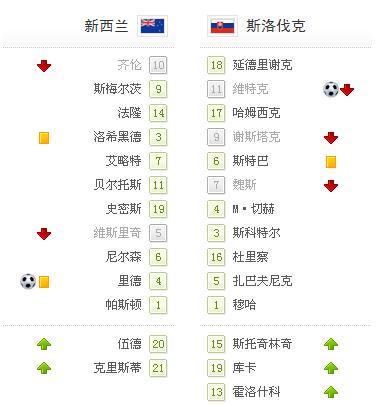 世界杯-新西兰1-1斯洛伐克 补时破门PK争议球