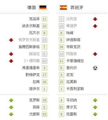 世界杯-西班牙1-0德国首次进决赛 普约尔绝杀