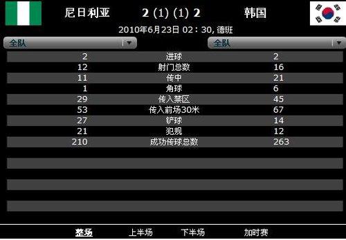 韩国16次射门9次射正 亚洲太极虎挺进16强