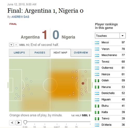 纽约时报:阿根廷首胜 梅西技高引领球队进攻