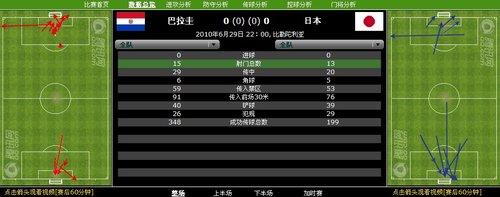 数据分析:巴拉圭日本拼防守 两队共79次铲球