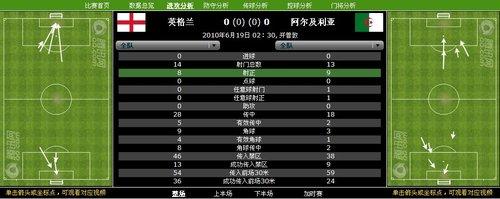 数据分析:英格兰14射难换进球 阿门将神勇