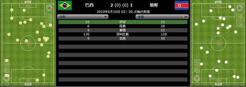 数据分析-朝鲜祭纯反击阵容 巴西26射仅进2球