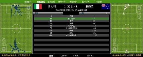 数据分析:意大利射门23-3 新西兰死守保1分