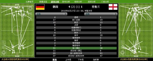 数据分析:10次射正打进4球 德国靠效率大胜