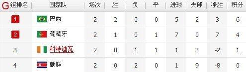 G组出线形势-葡萄牙如平 科特迪瓦10-0也出局