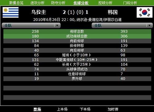 纯粹足球而言韩国乃亚洲骄傲 传控球占尽优势