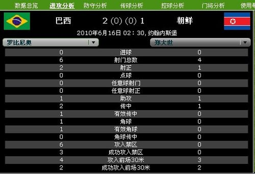 球星数据PK:罗比尼奥完胜 郑大世赢得尊重