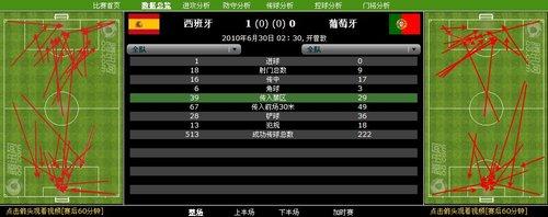 数据分析:西班牙全面占优 13次射正对手球门