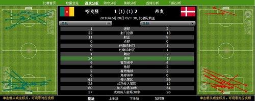 数据分析:喀麦隆22射难挽败局 丹麦防守出色
