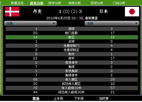 丹麦控球率65%却难赢球 日本唯靠定位球遮丑