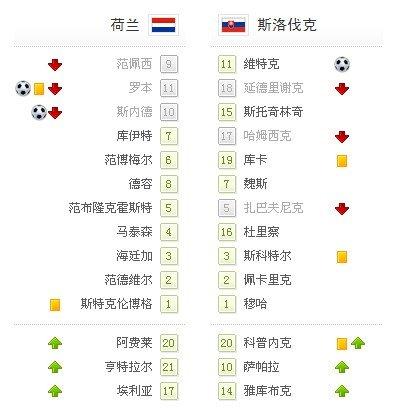 世界杯-荷兰2-1险胜晋级八强 罗本斯内德破门